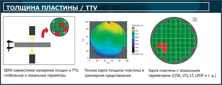 Многочисленные измерительные задачи для всех типов полупроводниковых устройств и МЭМС на всех этапах производства