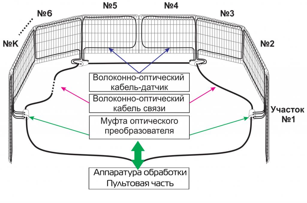 Топология вибрационной ЛЧ ТСО «ВОРОНTM»